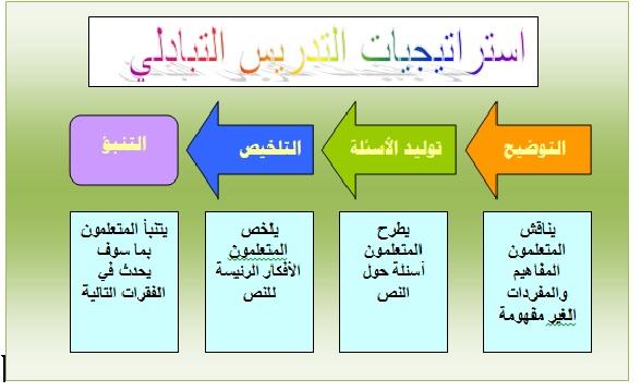 كتب مهارات التدريس pdf
